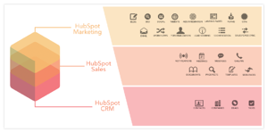 HubSpot-Growth-Stack
